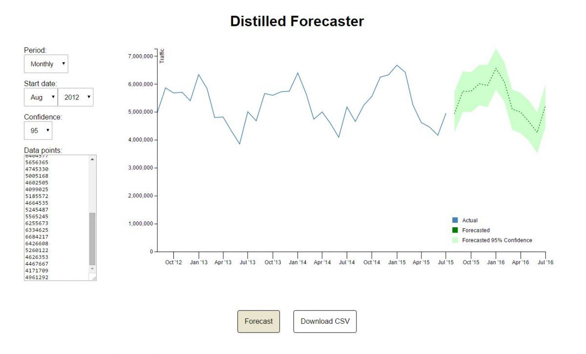 Statistical Forecasting for SEO & Analytics – Distilled Post